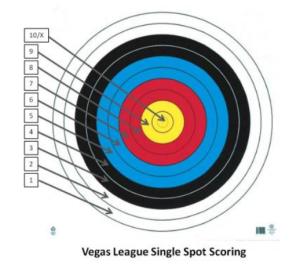 VegasSpotScoring
